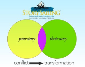 Problem-Solving & Storytelling: Understand <i>Their</i> Story