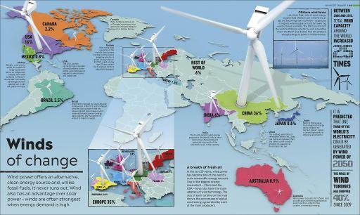 Winds of Change - Climate Change Atlas - Story Snug