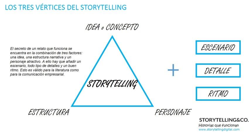 Storytelling corporativo triángulo mágico
