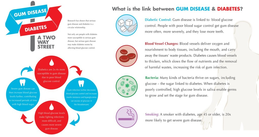 Diabetes and Gum disease