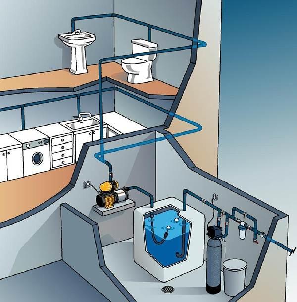 Насосная-станция-для-частного-дома-Виды-цены-и-как-выбрать-насосную-станцию-2