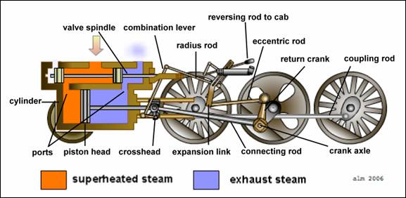 How the Steam Engine of the Lootive Works | A 21st