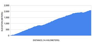 L'altimetria della salita in bicicletta più impegnativa del Sud America