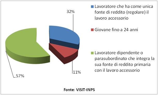 Grafico3 Cicciom