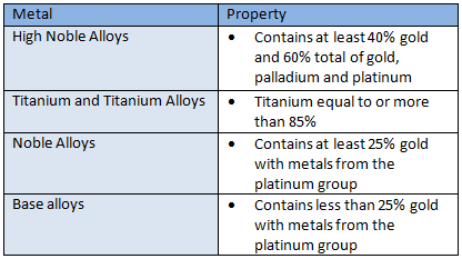 Alloy comparison