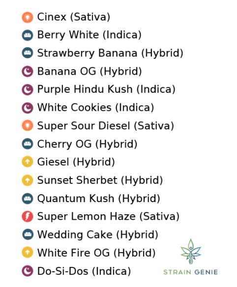 High limonene strains
