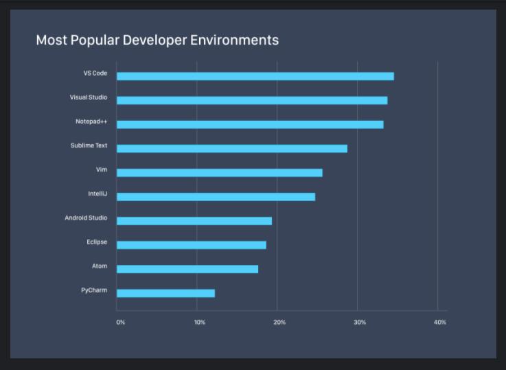 developer environment
