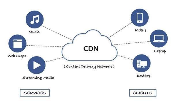 cdn working