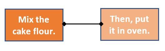change the line arrow to non arrow
