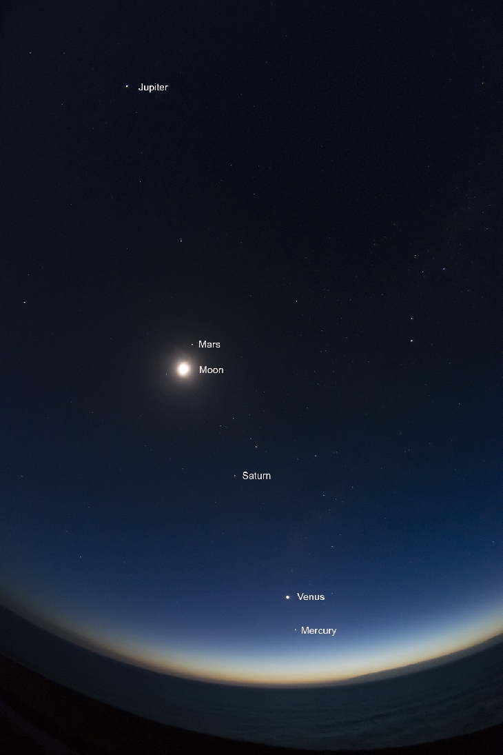 Jupiter Earth And What Sun Are Positions