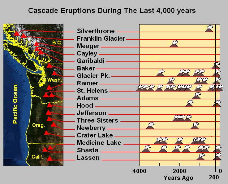 Cascade volcano eruptions, earthquake swarm cascade volcanoes, eartquake swarm mount rainier, earthquake swarm mount st. helens, earthquake swarm mount hood, earthquake swarm may 2016 cascade volcanoes