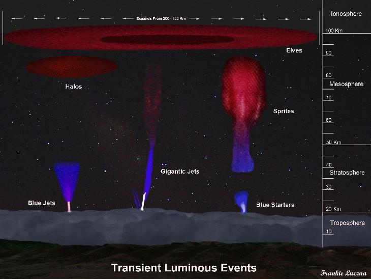 transient luminous events, transient luminous events sprites elves airglow, sprites, elves, airglow