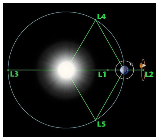 Earth-Sun Lagrange points (not to scale). Trojans orbit near the L4 and L5 regions, though their orbits may stray from those exact points.
