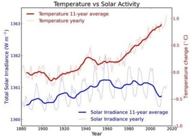 global temperature trend is cooling for the next 20-30 years, global cooling, little ice age, climate change