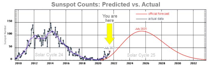 solar activity 2021, sunspots 2021, solar cycle 25