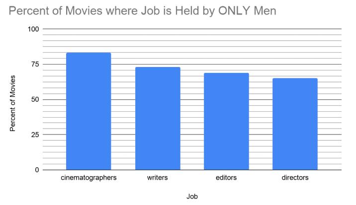 https://womenandhollywood.com/resources/statistics/2019-statistics/