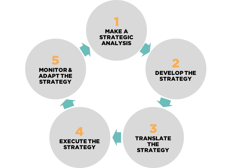Strategic Management System