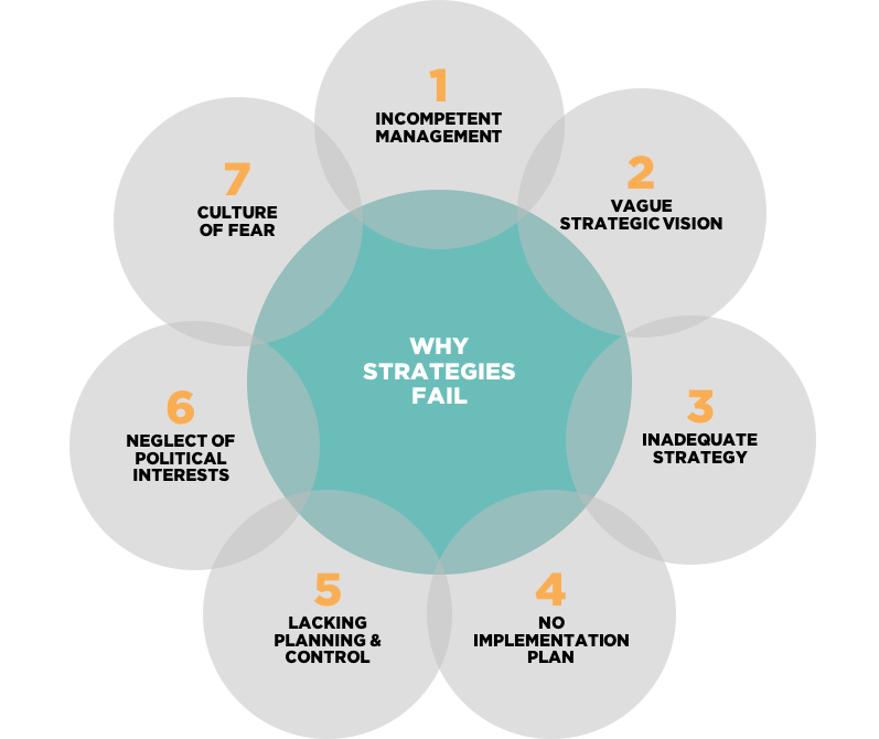 Why Strategies Fail