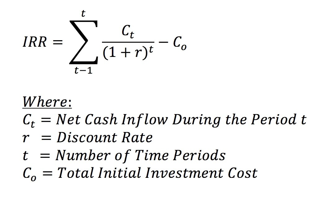 Internal Rate Of Return (IRR) Formula