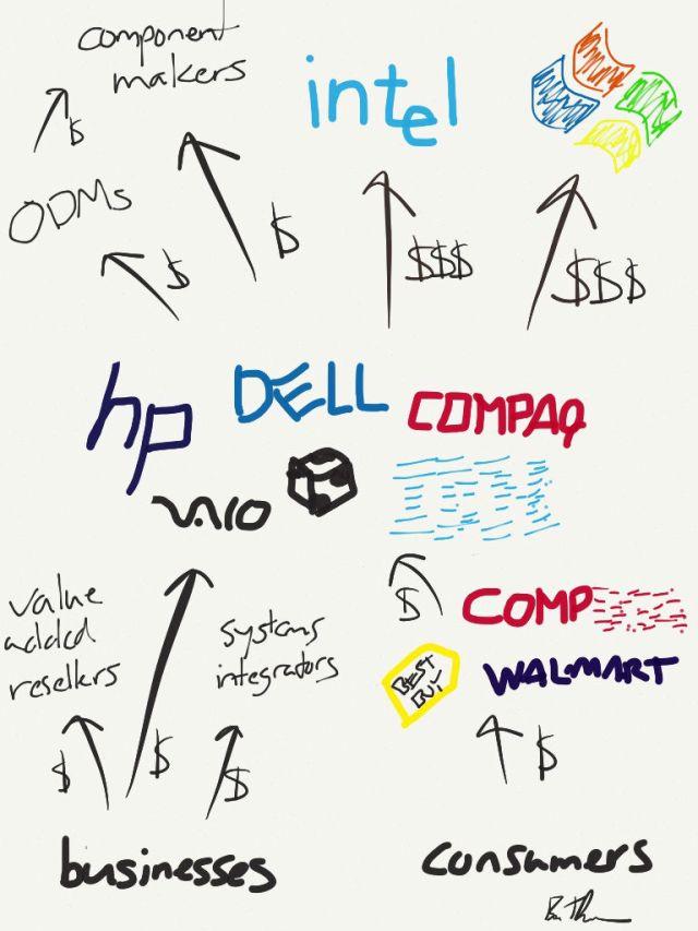 The PC Value Chain circa 2000, Ben Thompson