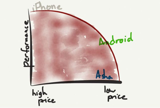 The price-performance frontier; anything not on the edge is uncompetitive