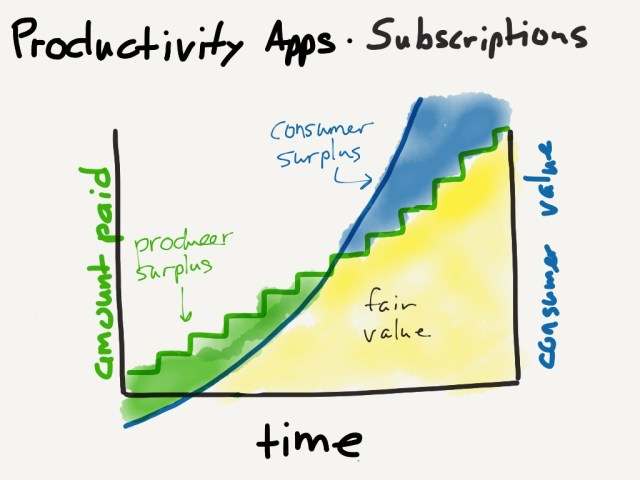 The subscription model more closely matches revenue with value, meaning less surplus.