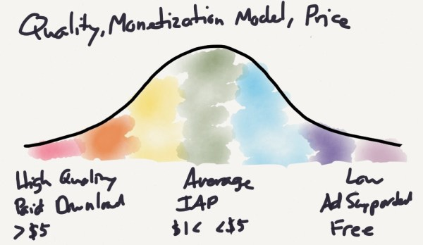 quality-monetization-price