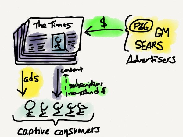 The old advertising model involved a captive audience; a middle-man needed only to deliver content
