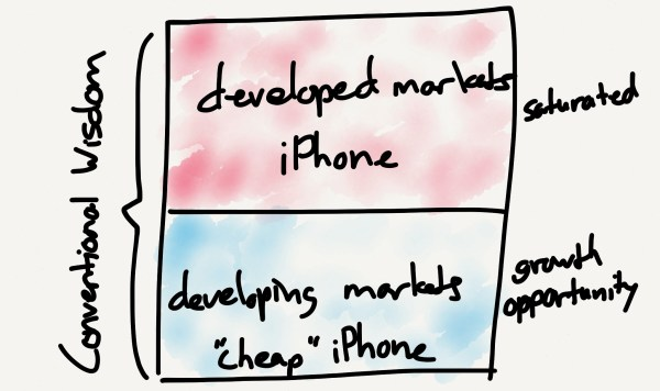 Conventional iPhone wisdom is that the iPhone has tapped out developed markets and must go low cost