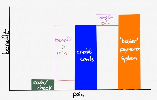 How new payment systems are — or are not — adopted