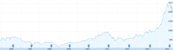 Largan Precision Co. all-time stock performance