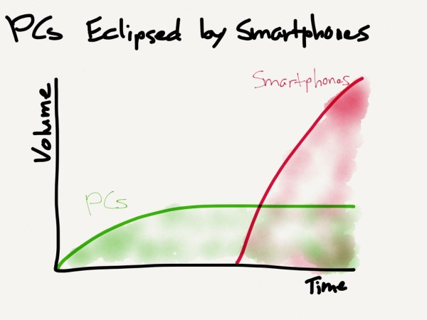 PCs have in the past few years been eclipsed by smartphones. To see a similar graph with exact data, see this post by Benedict Evans