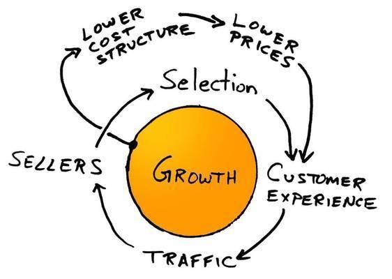 The Amazon business model as drawn by Jeff Bezos on a napkin