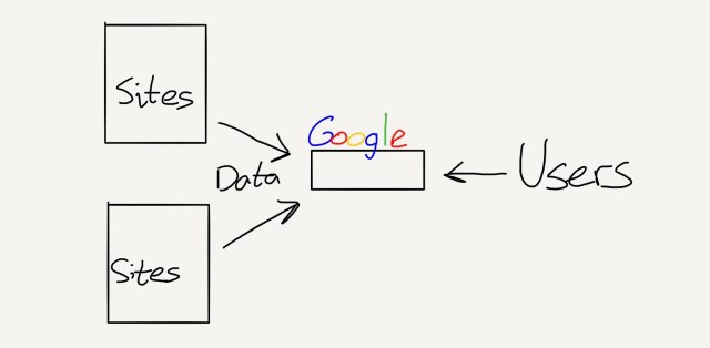 Sites need Google to reach users, so they give Google all their data