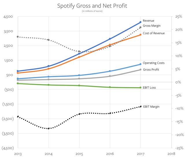 Spotify Gross and Net Profit