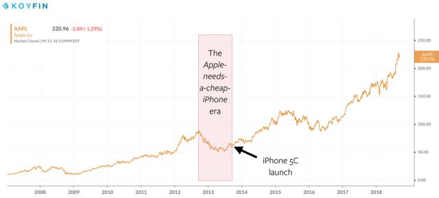Apple's stock price during the iPhone era