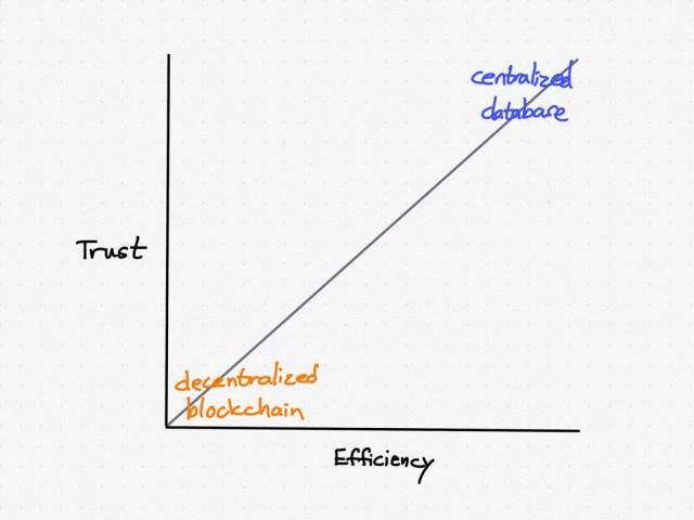 A decentralized blockchain versus a centralized database
