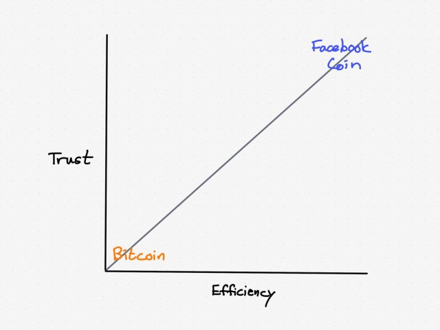 A theoretical Facebook Coin would be the opposite of Bitcoin