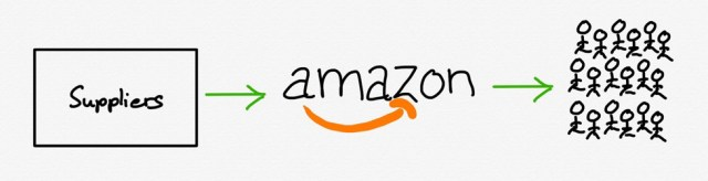 Amazon retail sits between suppliers and customers