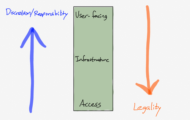 A drawing of The Position In the Stack Matters for Moderation