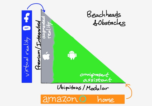 A drawing of Facebook and Amazon's Approach To Take On Apple and Google