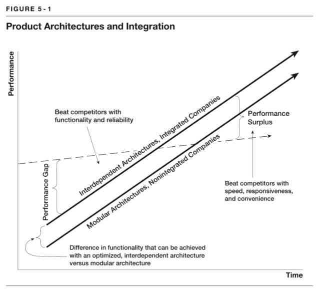 Clay Christensen's graph of modular disruption