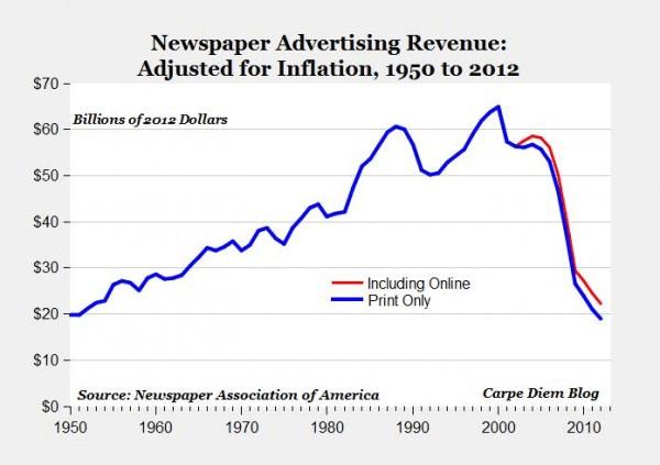 The notorious chart of plummeting newspaper revenue