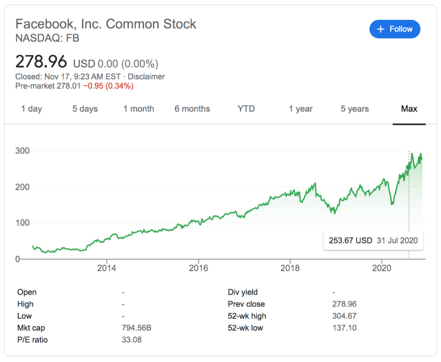 Facebook's stock price since IPO