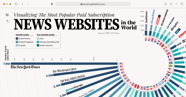 An inforgraphic of news websites ranked by subscriptions