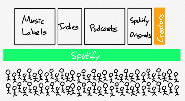 Spotify existing in harmony with creators