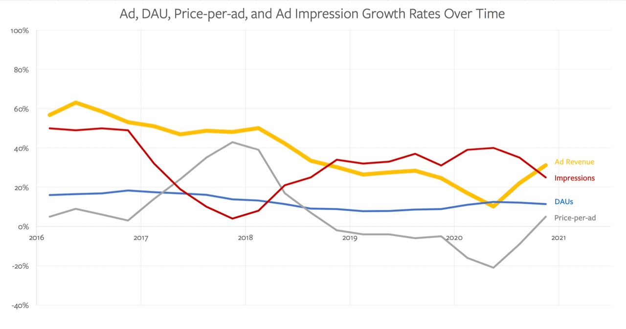 Facebook's advertising metric growth rates over time