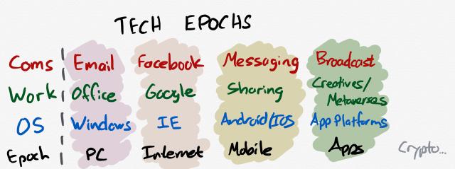 Tech Epochs