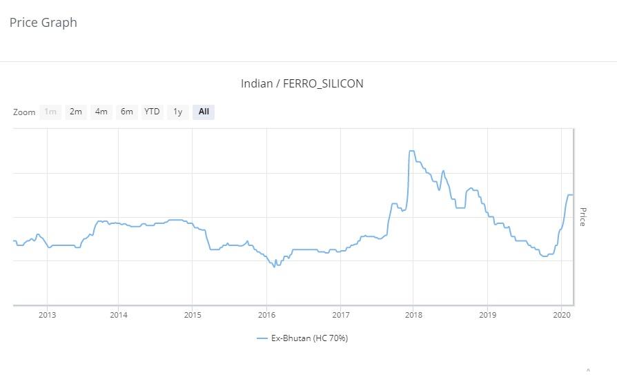 Ferro SIlicon Opportunity