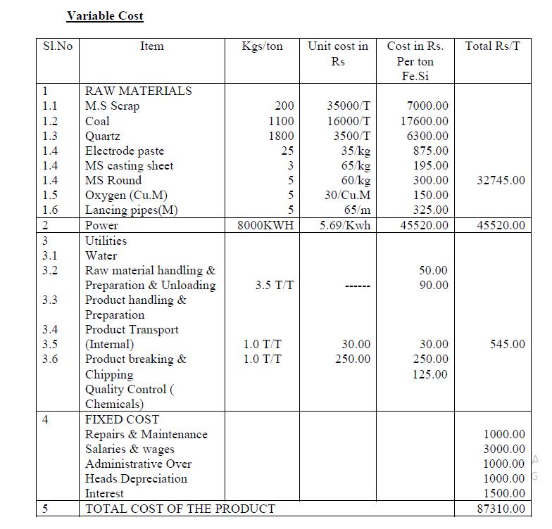 Rhodium Cost